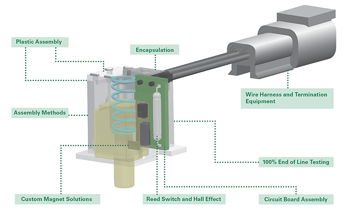 Sensor Manufacturing Process Capabilities - Littelfuse