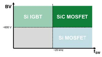 Power Converter Applications: Operating Voltage and Switching Frequency