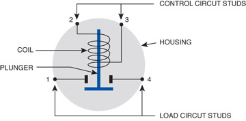 special solenoid applications littelfuse rh littelfuse com cole hersee continuous duty solenoid wiring diagram cole hersee 24059 solenoid wiring diagram