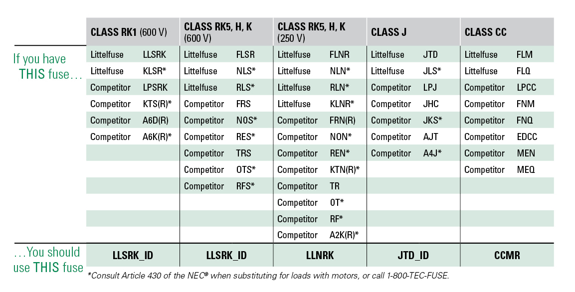 Littelfuse fuse cross reference littelfuse free engine for Electric motor cross reference chart