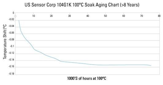 104JG1K glass encapsulated thermistor aging chart