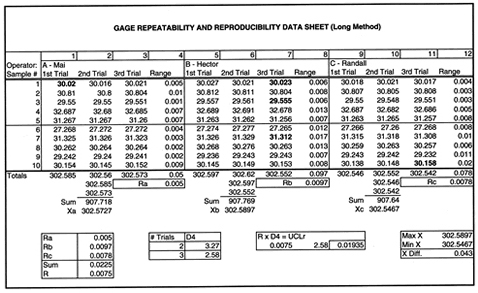 Gage Repeatability and Reproducibility Data Sheet
