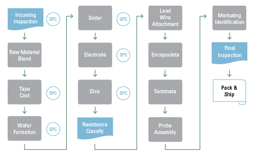 Thermistor Manufacturing Process
