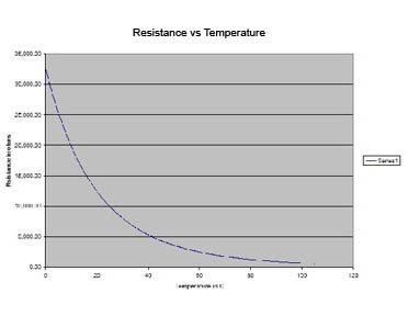Resistance Temperature Curves - Thermistor Terminology and